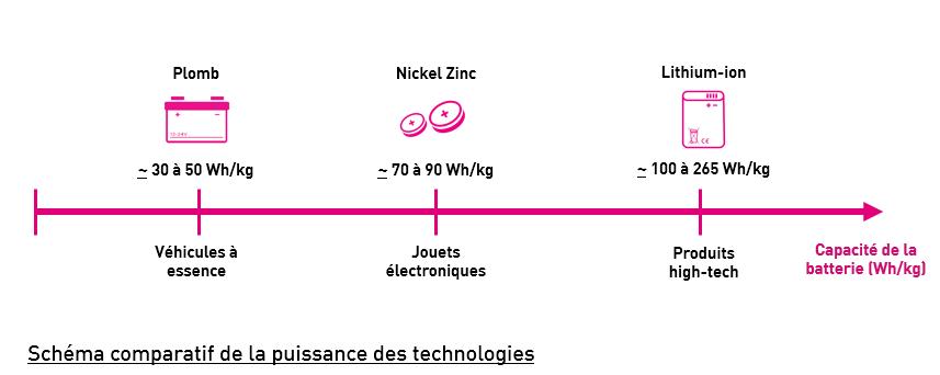Les Enjeux Et Les Défis Du Recyclage Du Lithium Batribox